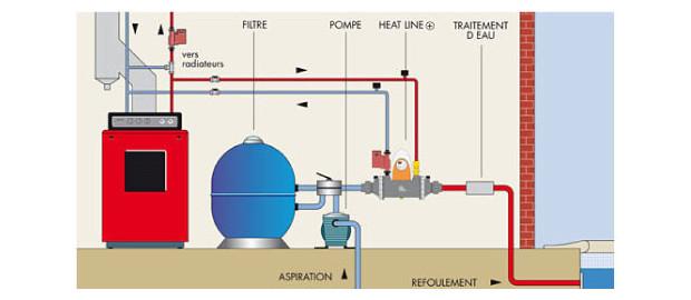 heat line echangeur thermique avec chaudiere