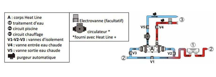 Raccord hydraulique de l'échangeur électrique Zodiac RE U en situation