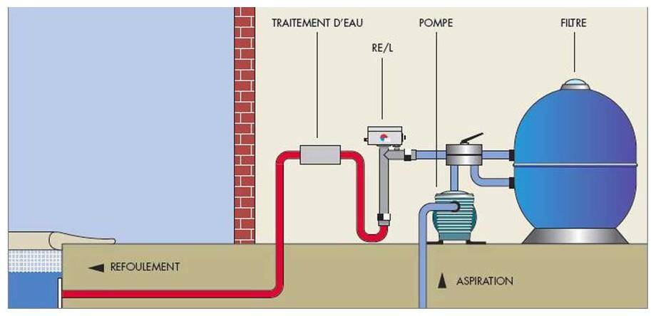 installation du réchauffeur électrique de piscine Zodiac REL en situation