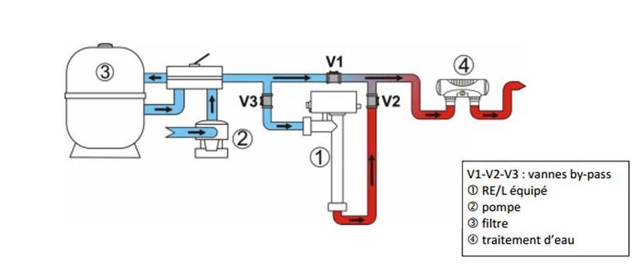 Système de raccordement hydraulique du réchauffeur de piscine Zodiac REL en situation