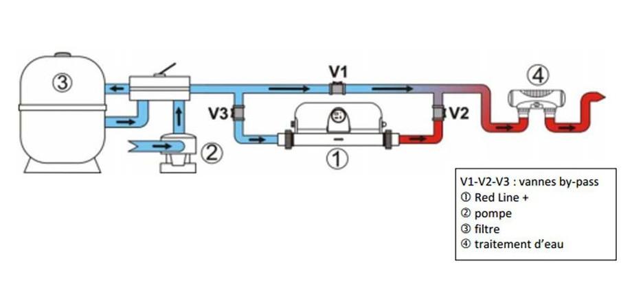 Système de raccordement hydraulique du réchauffeur de piscine Zodiac Red Line Plus en situation