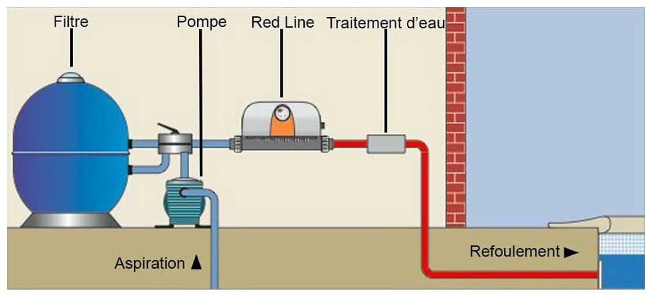 installation du réchauffeur électrique de piscine Zodiac Red Line Plus en situation