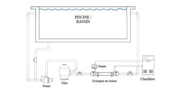 vulcan elecro echangeur de piscine - install 1