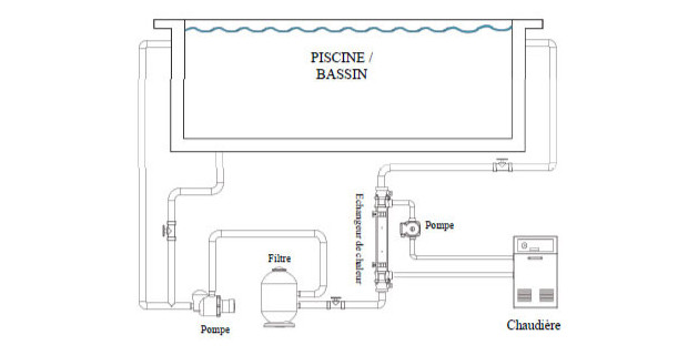 elecro vulanc - echangeur pour piscine install 2