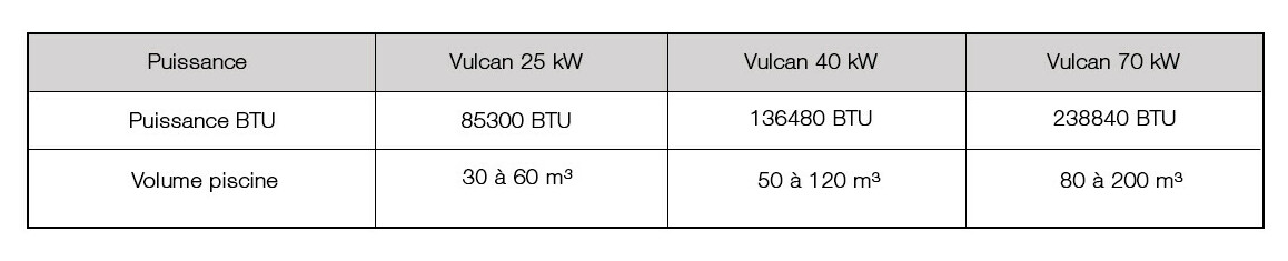 puissances et débit de l'échangeur de piscine vulcan titane