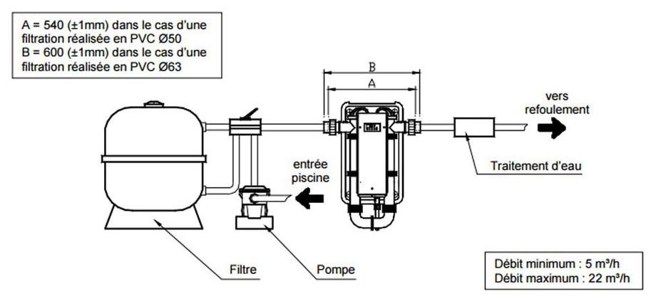 Raccord hydraulique du réchauffeur électrique Zodiac RE U en situation