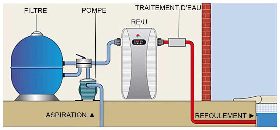 installation du réchauffeur électrique de piscine Zodiac REU en situation