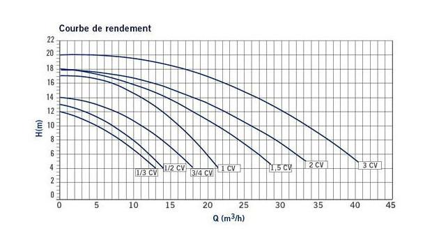 pompe pisicne B2B courbe