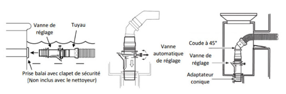 Robot hydraulique T3 par Zodiac - raccordement