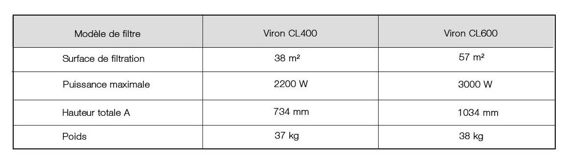 caractéristique du filtre à cartouches de piscnes Viron