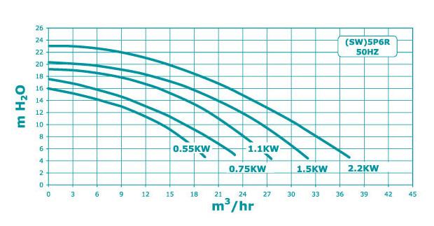 sta rite pompe filtration courbes