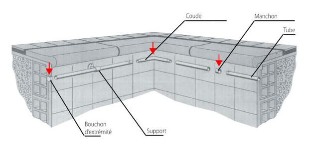 main courante - schema disposition piscine