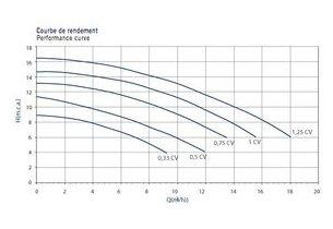 Pompe Sena auto-amorçante 0.5CV courbe