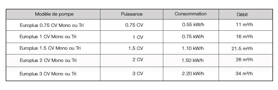 caractéristiques de la pompe de filtration astralpool europlus