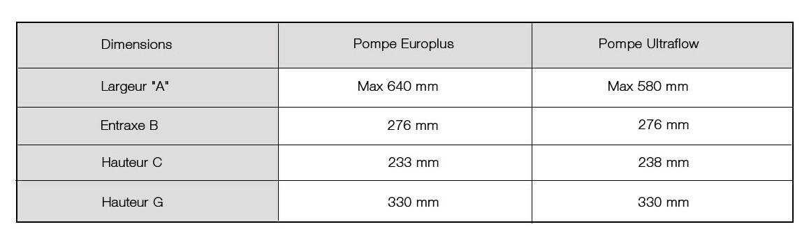 dimensions de la pompe de filtration astralpool europlus