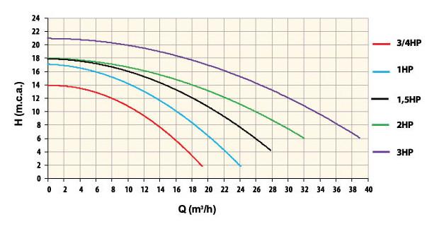 courbe rendement pompe piscine europlus compatible ultraflow