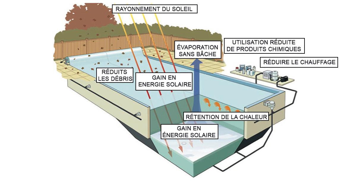 fonctionnement de la bâche à bulles solaire