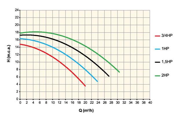 Superplus pompe filtration piscine courbe débit