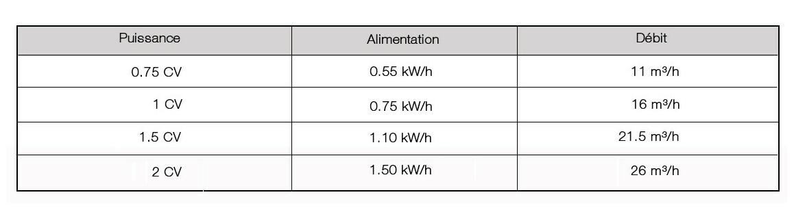 caractéristiques de la pompe de filtration de piscine astralpool superplus