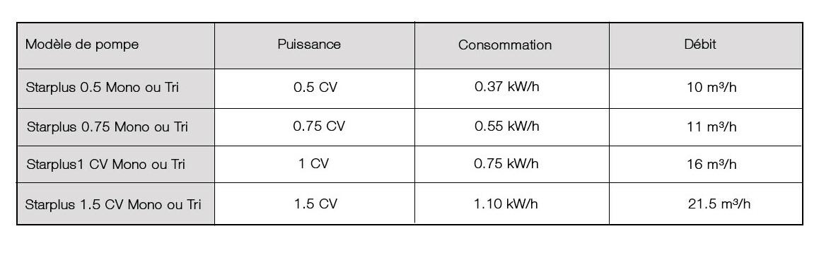 caractéristiques techniques de la pompe de filtration starplus par astralpool