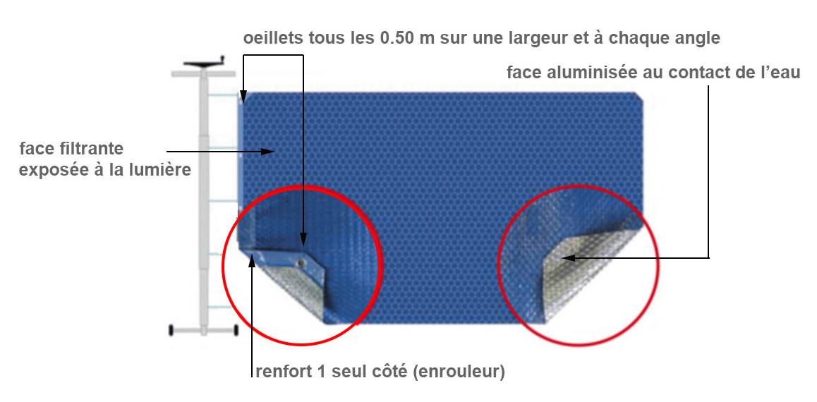 caractéristiques de la bâche solaire alusun 400 solo