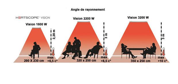 Chauffage heatscope vision le choix de la qualit for Chauffage infrarouge exterieur mural
