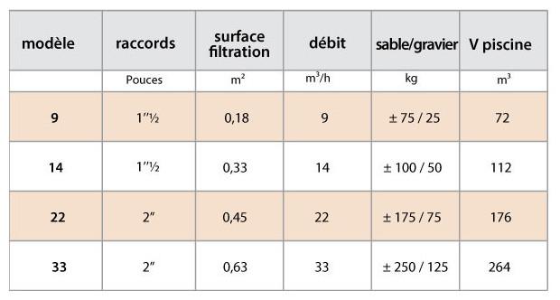 filtre piscine Triclair compatible triton - tableau technique