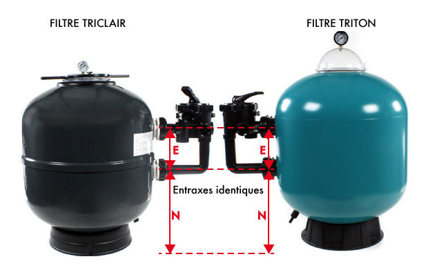 filtre piscine Triclair compatible triton - comparatif