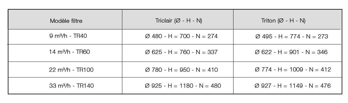 caractéristiques du filtre à sable triclair side