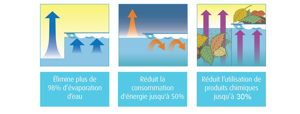 avantages de la bâche à bulles solaire Bleu 400 duo eco