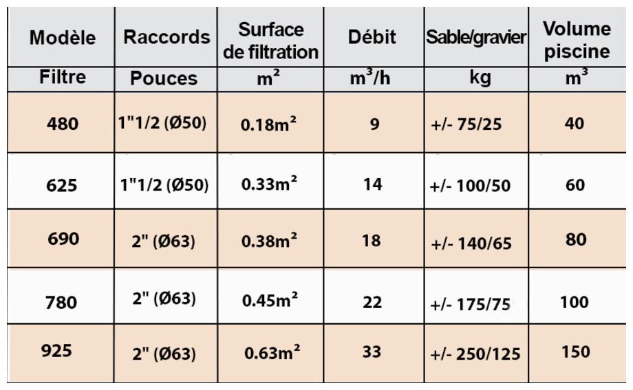 caractéristiques du filtre à sable jupiclair side