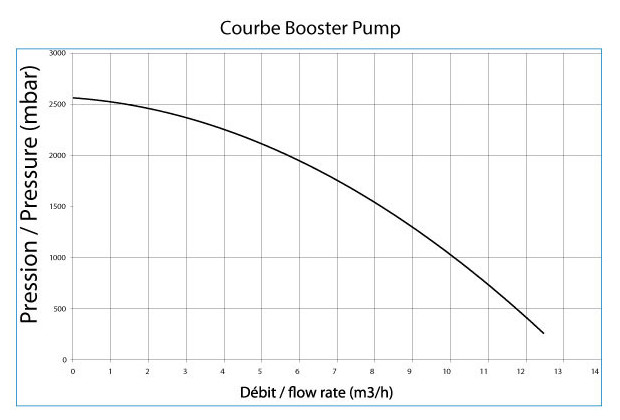 surpresseur piscine boosterpump courbe rendement