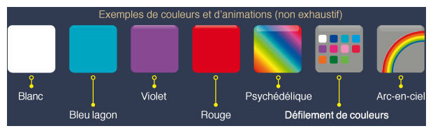 Spots piscine LED couleurs et programmes