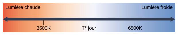 projecteur hors-sol temperature lumiere blanche