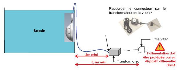 projecteur LED hors-sol schema installation