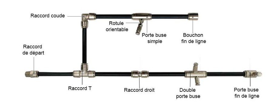 circuit de brumisation du brumisateur haute pression Idrakool en situation