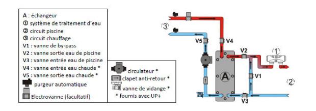echangeur thermique piscine uranus - schema de principe