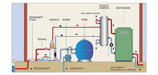 echangeur zodiac uranus install geothermie