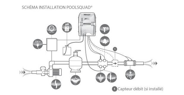 poolsquad electrolyseur/régulateur schema