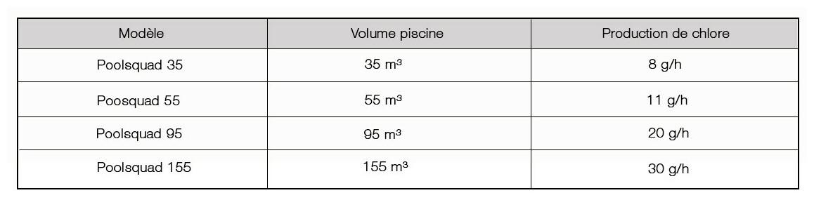 caractéristiques de l'électrolyseur au sel pooltechnologie POOLSQUAD
