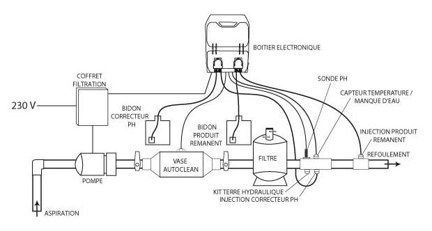 Autoclean traitement piscine par ionisation schema