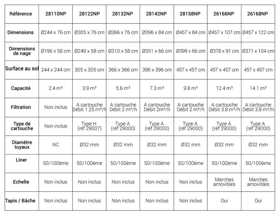 Easy Set - Kit piscine autostable ronde par Intex - tableau de comparaison