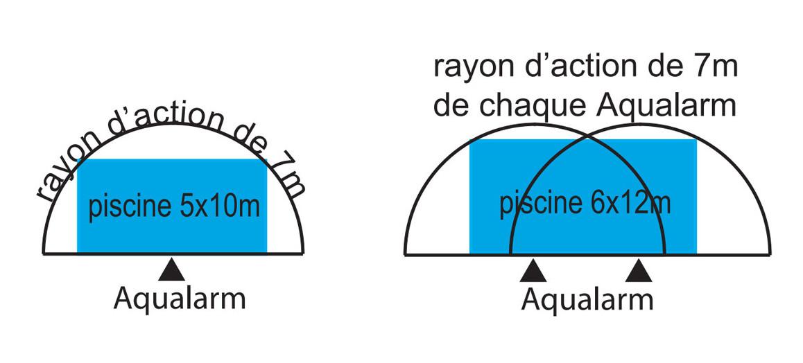 surface couvrante de l'alarme de piscine aqualarm *