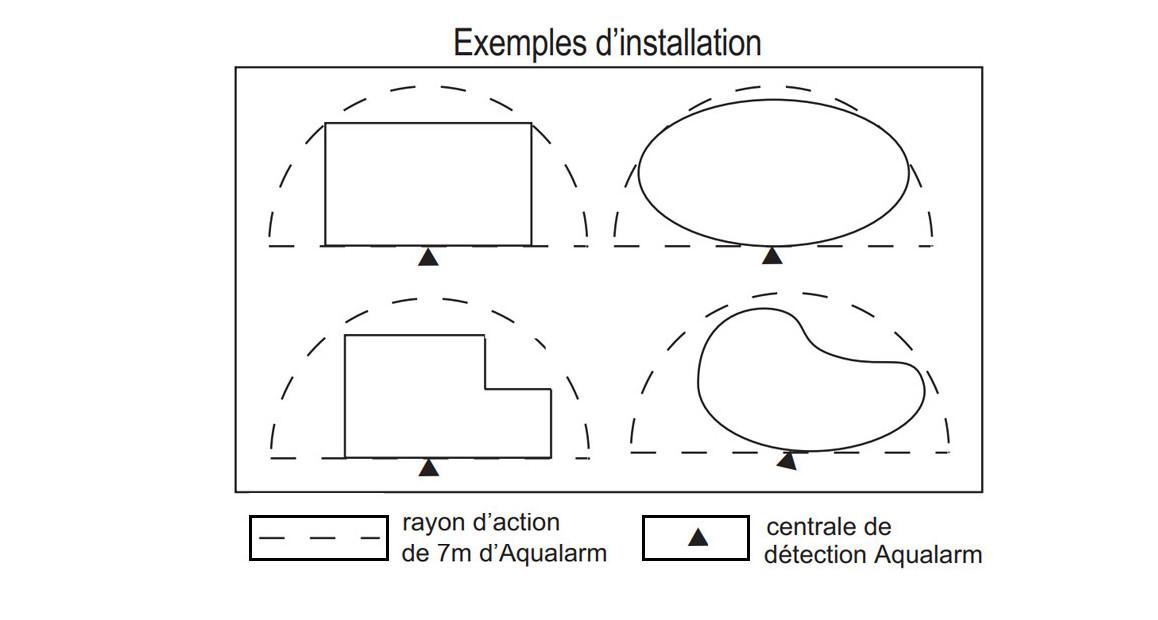exemple d'installation de l'alarme d'immersion aqualarm