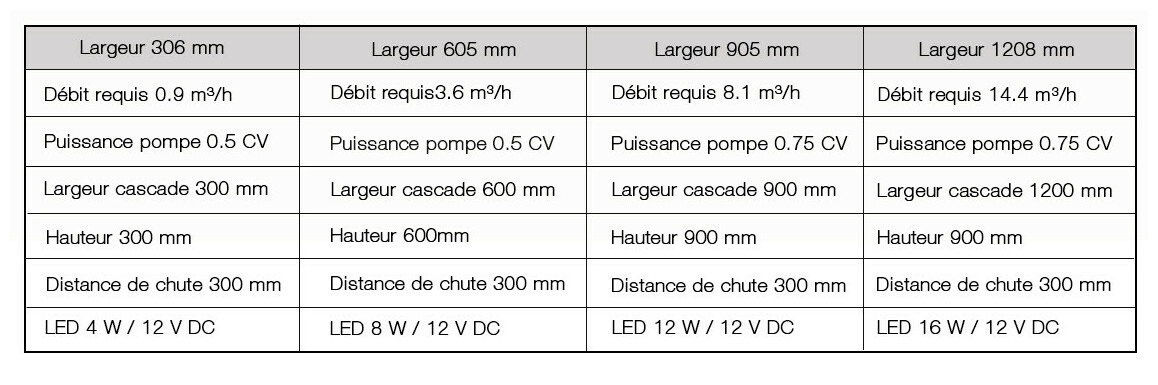 caractéristiques des lames d'eau de piscine astral