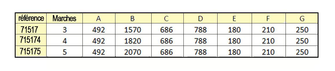 tableau des dimensions de l'échelle tout inox