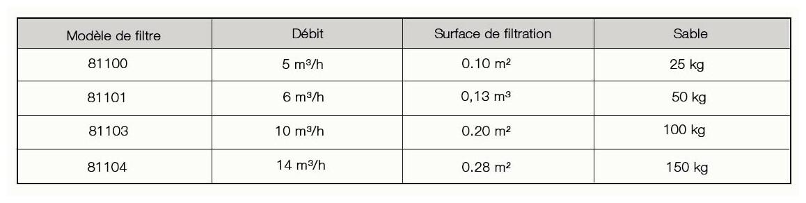 caractéristiques du filtre à sable hayward powerline