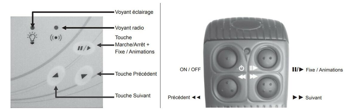 détails de la télécommande pour projecteur colorlogic II et colorlogic III