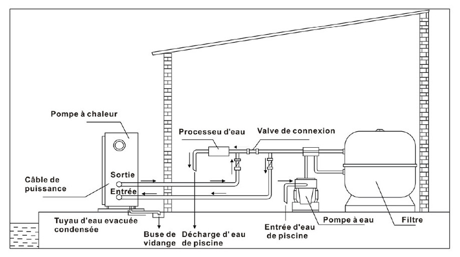 Pompe à chaleur Pacfirst Steel - installation