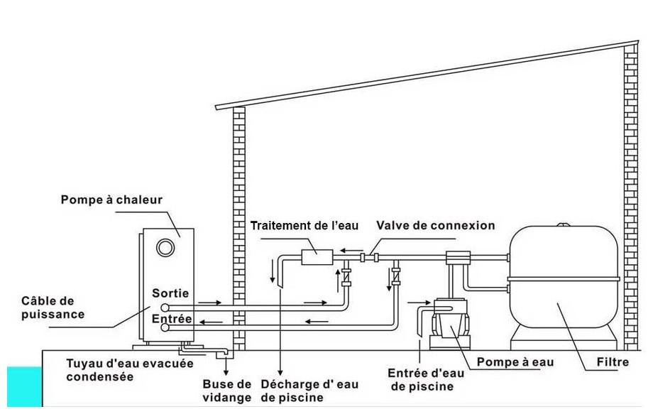 installation de la pompe à chaleur Pac First Steel